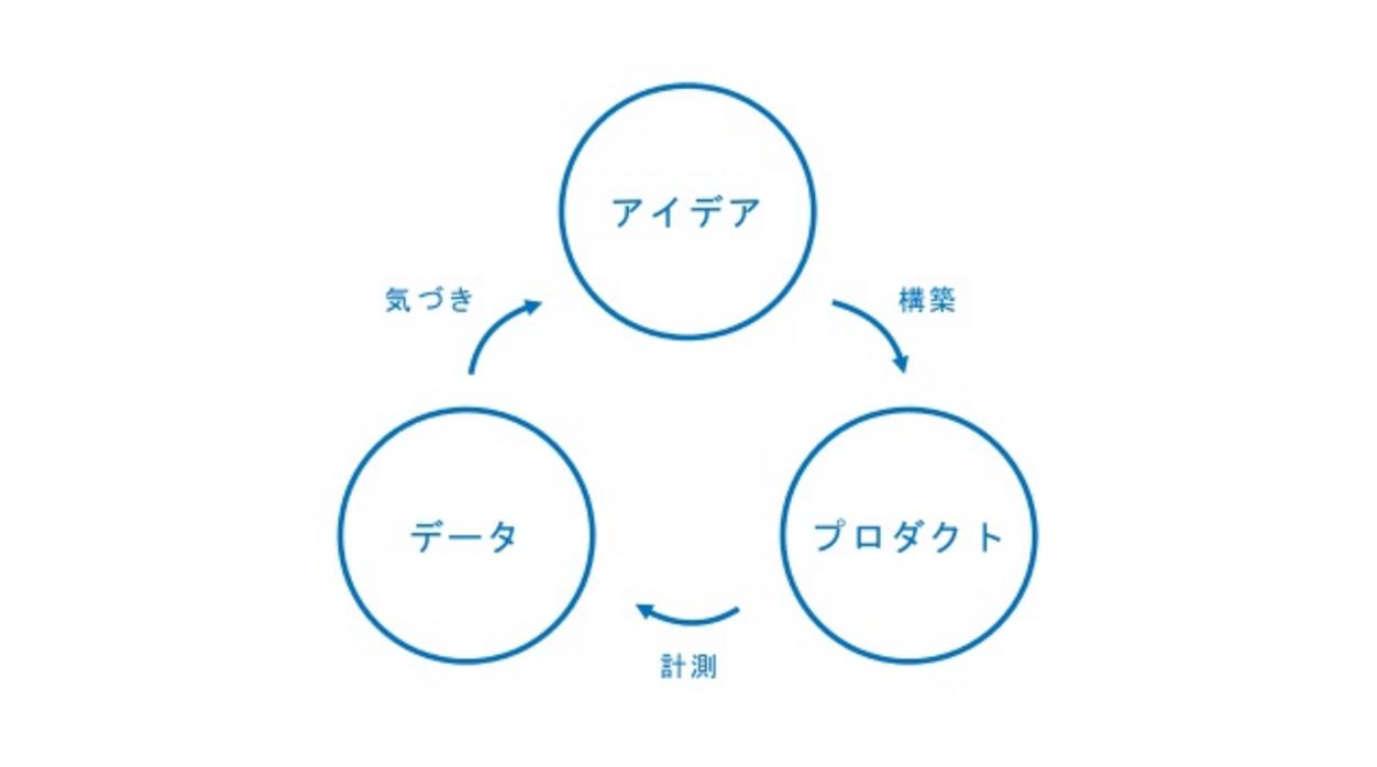 プロダクトの作り方イメージ